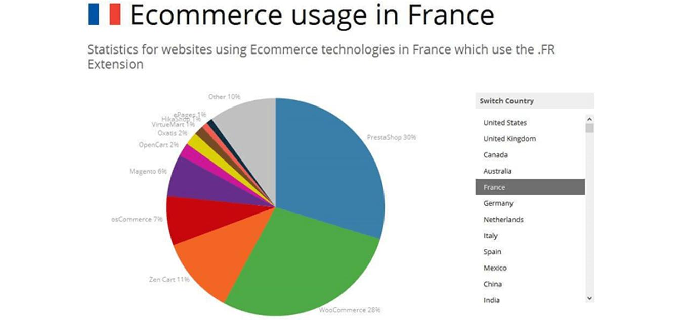 Woocommerce-usages-ecommerce